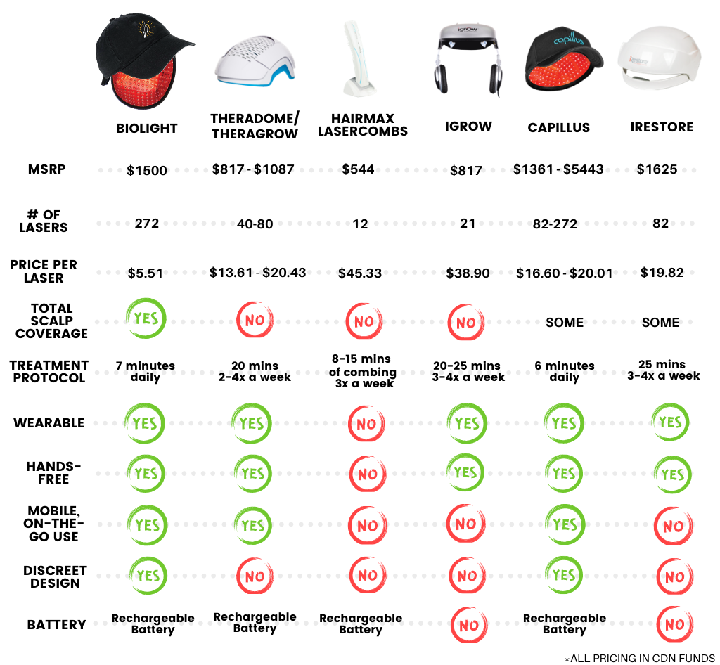 Low-Level Laser Therapy Device Comparison